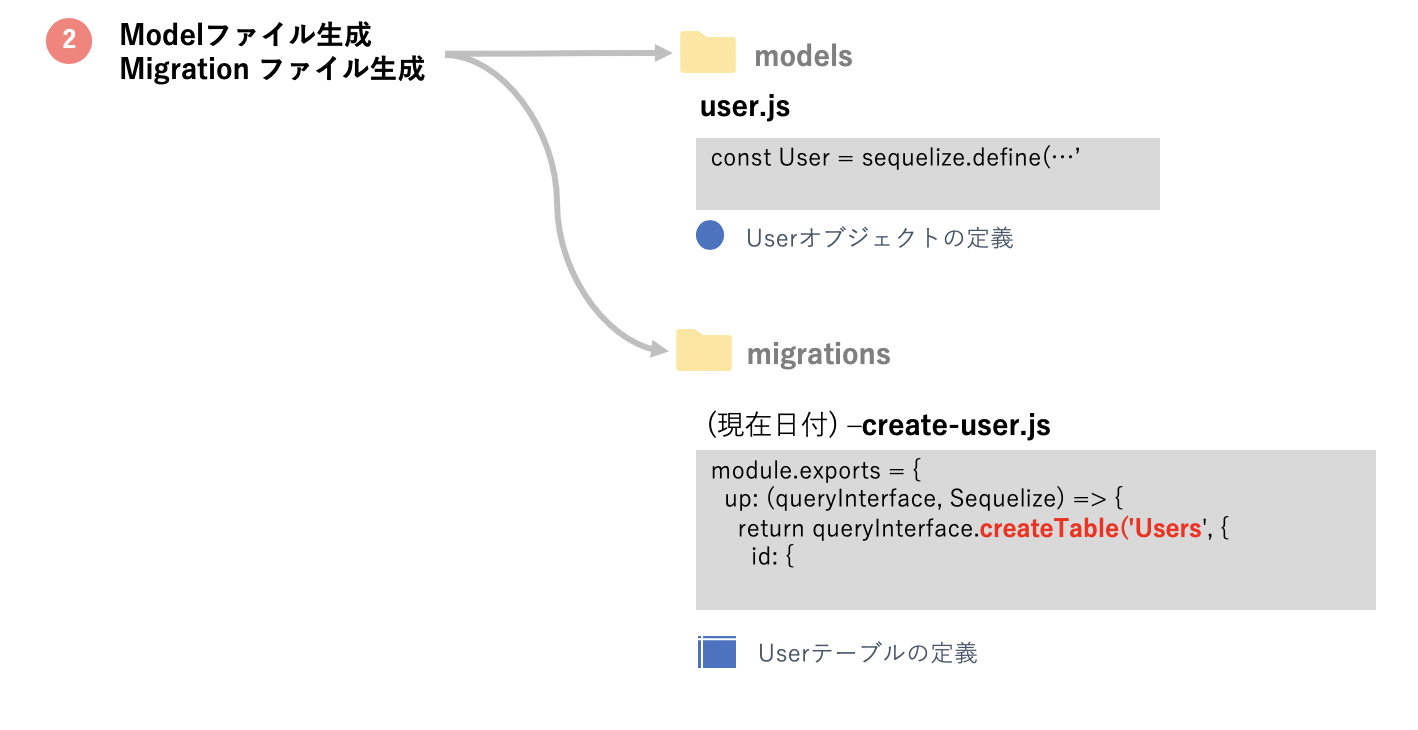 Express js の使い方【2】Sequelizeでデータベース接続 | OTA
